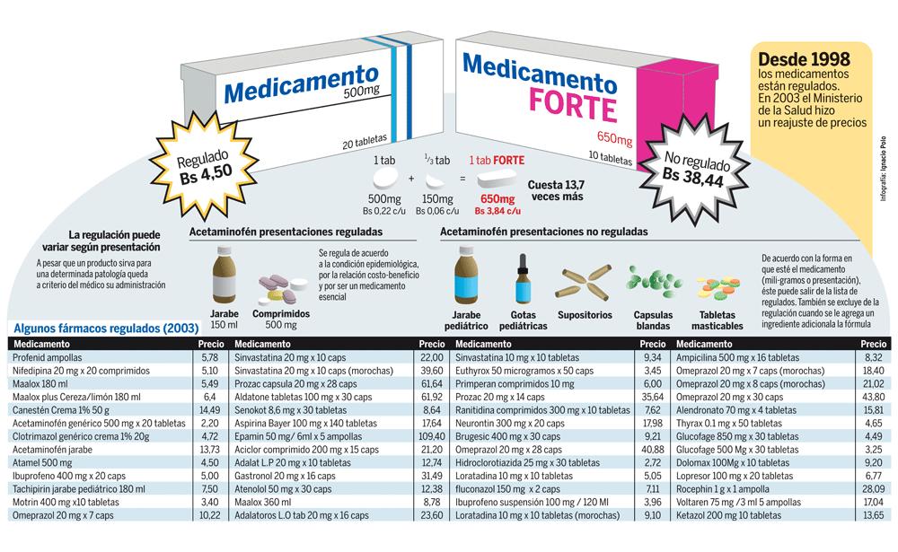Medicamentos Regulados
