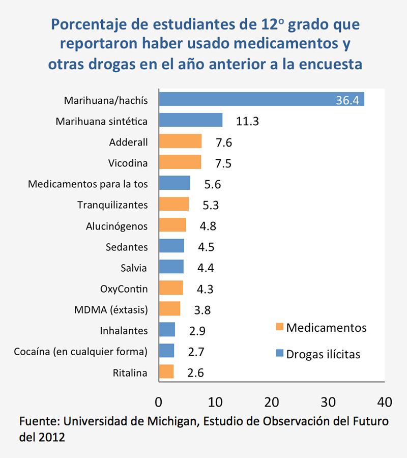 Uso de Fármacos por Estudiantes