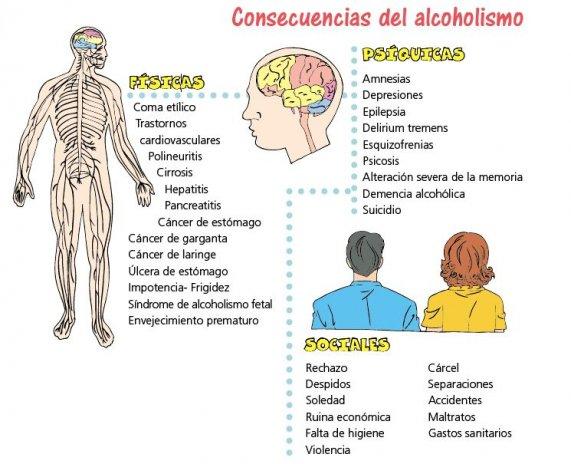 Concecuencias del Alcoholismo